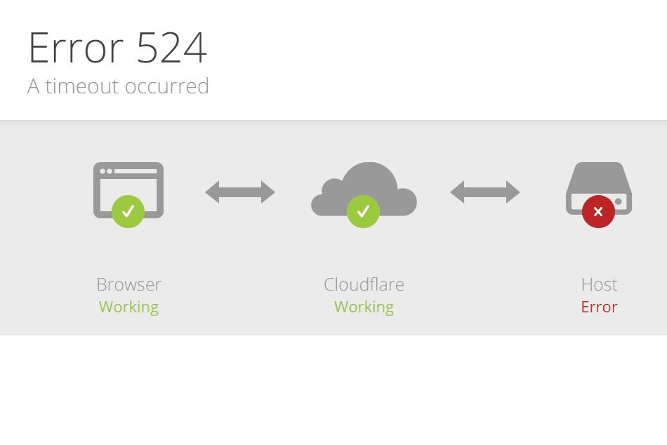 Ralat 524 dari Cloudflare